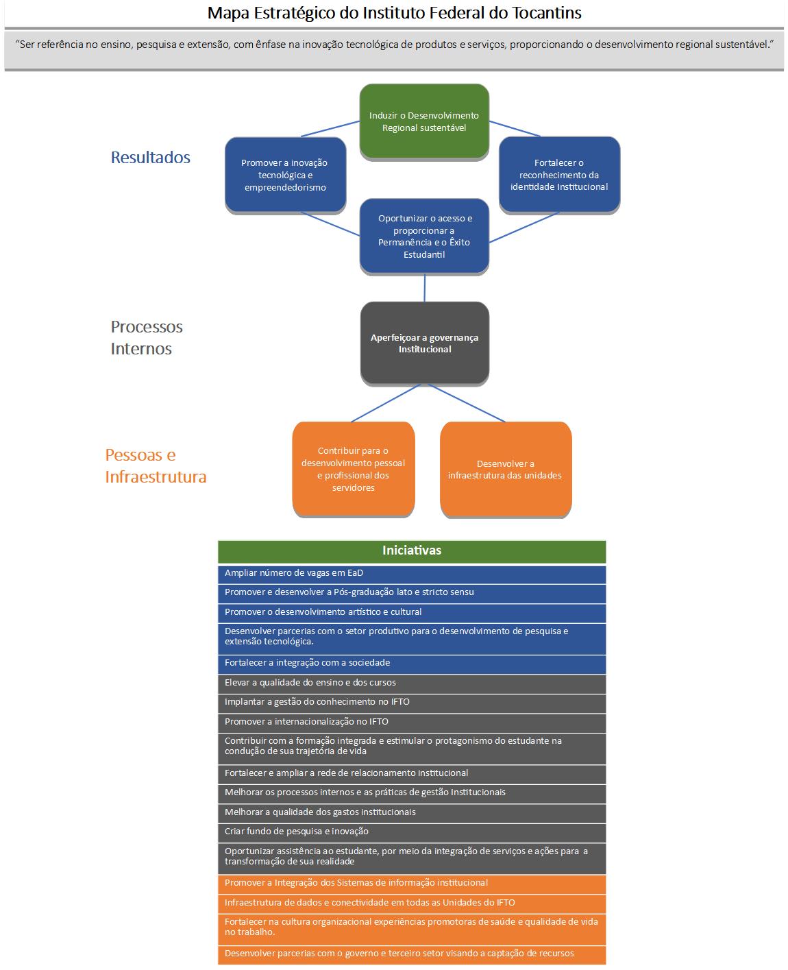 O Mapa Estratégico do IFTO